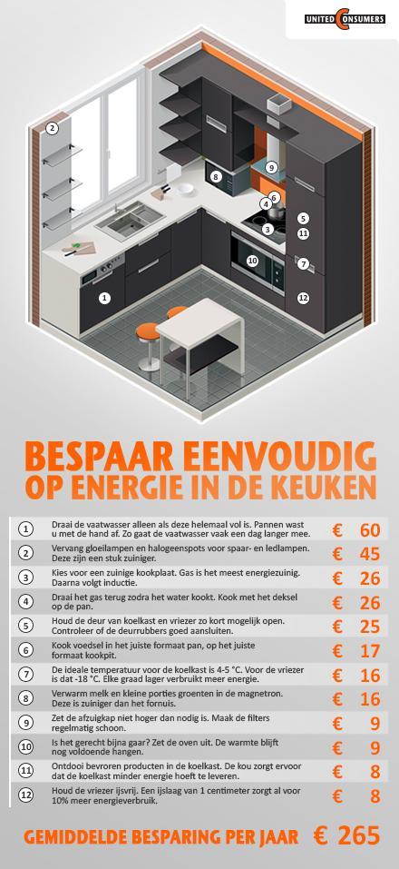 Energie besparen keuken - IZAA